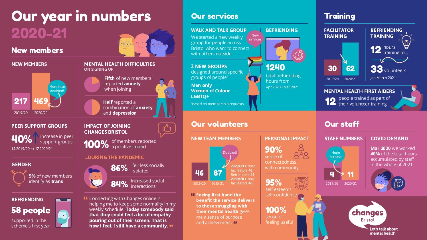 Our Year in Numbers 2020 – 21